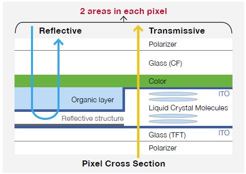 Transflective TFT
